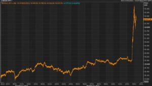 Bitcoin Price Surge - February 2021